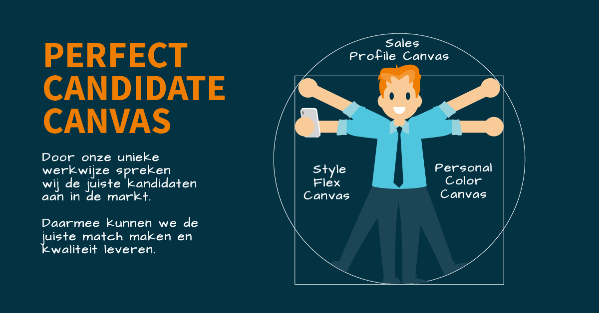 The perfect Candidate Canvas