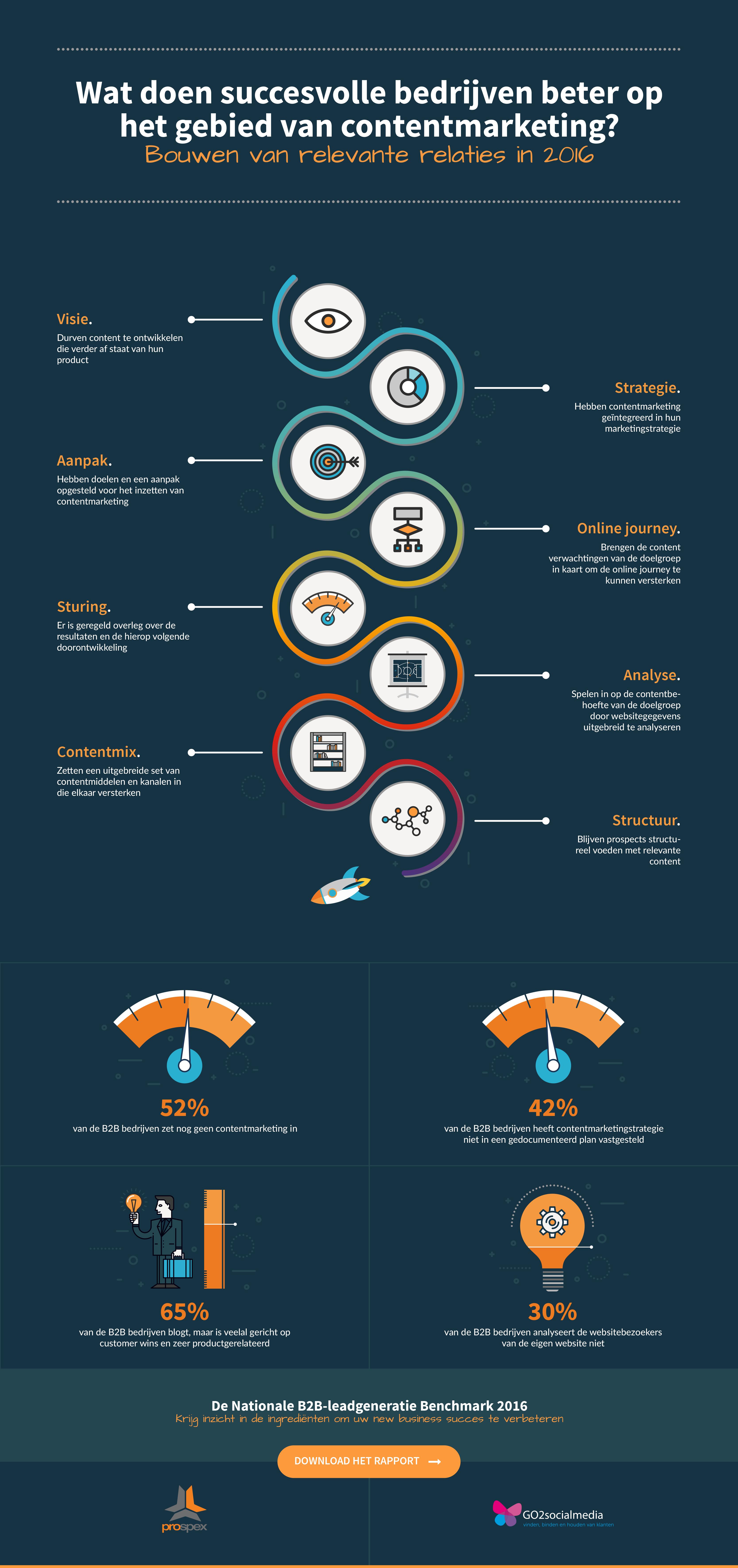 Infographic benchmarkrapport